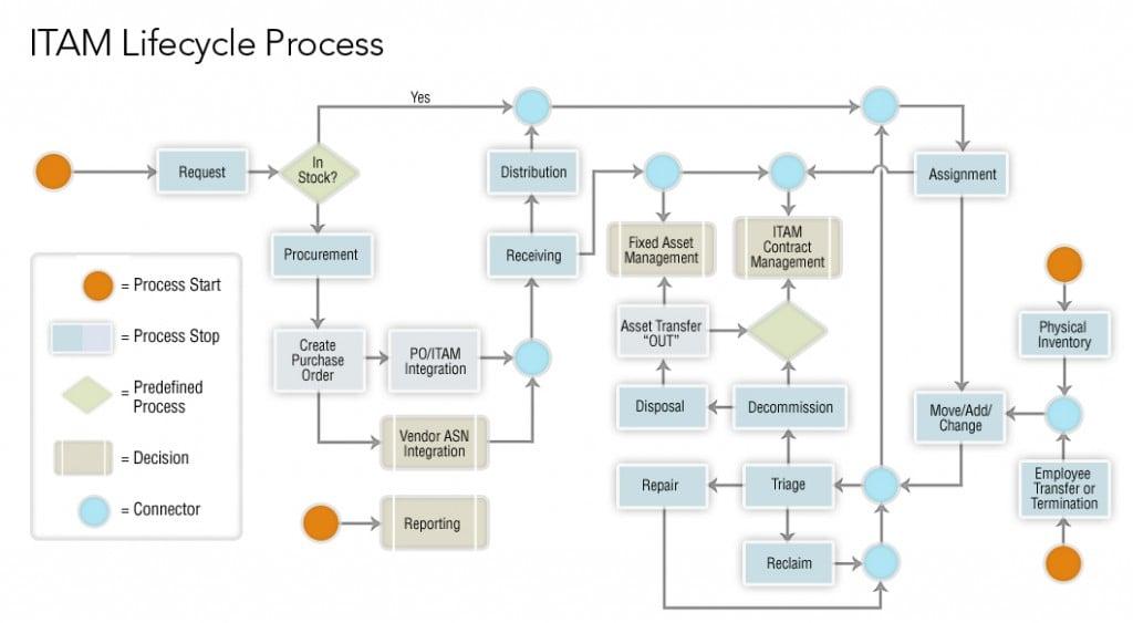 ITAM Lifecycle Process