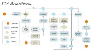 lifecycle process