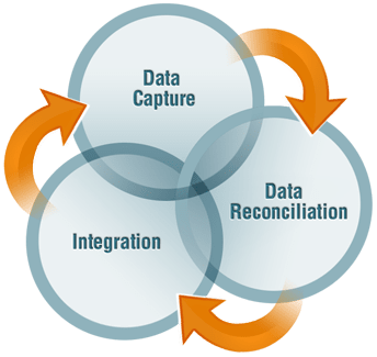 Capture / Reconcile / Integrate cycle